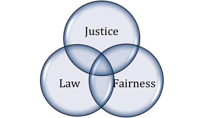understanding the justice model An understanding is the successful result of trying to understand—the resultant grasp of an unobvious idea, an inference that makes meaning of many discrete (and perhaps seemingly insignificant) elements of knowledge.