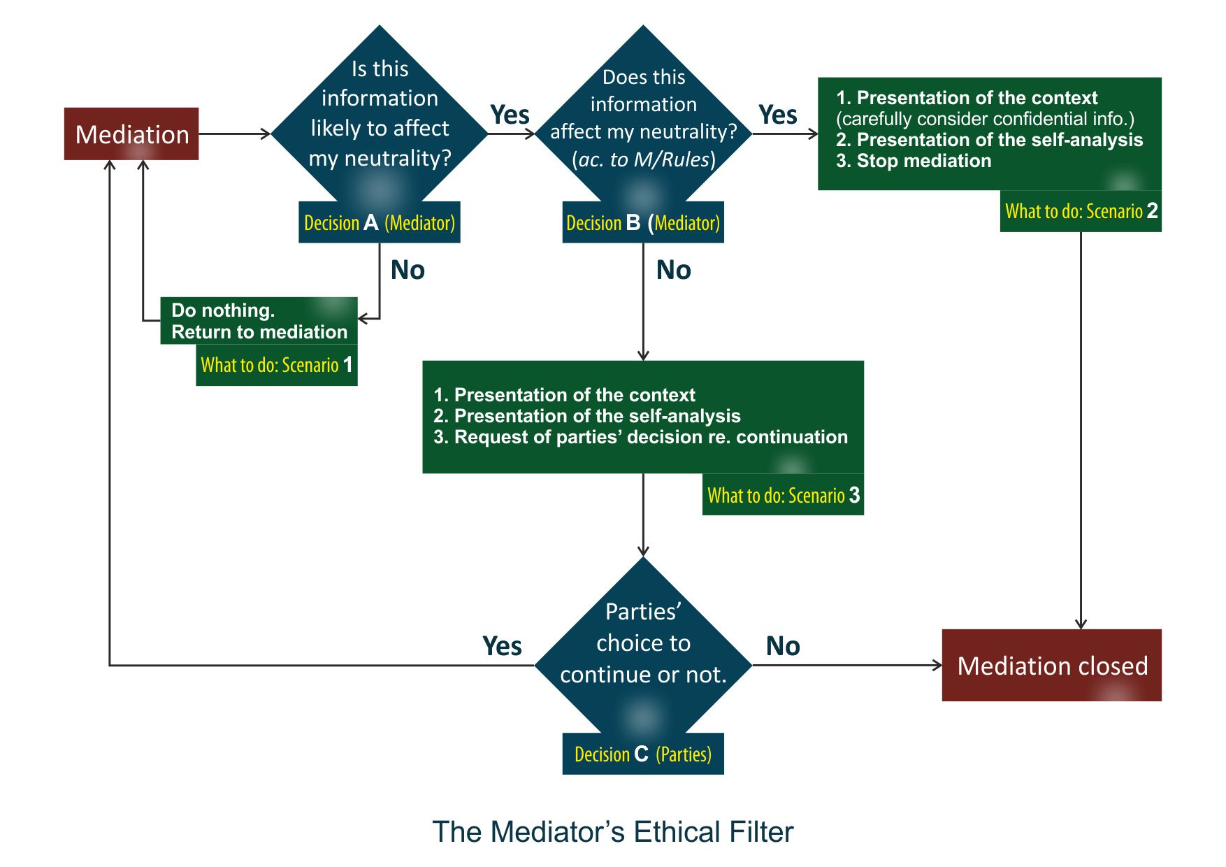 deception and ethics in mediation basic About the ethics of deception in bargaining because  building on some basic  assumptions and bearing  transcript of the atlas case, where the mediator.