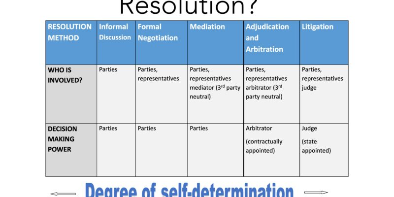 Shows forms of dispute resolution and the thick line between mediation and arbitration